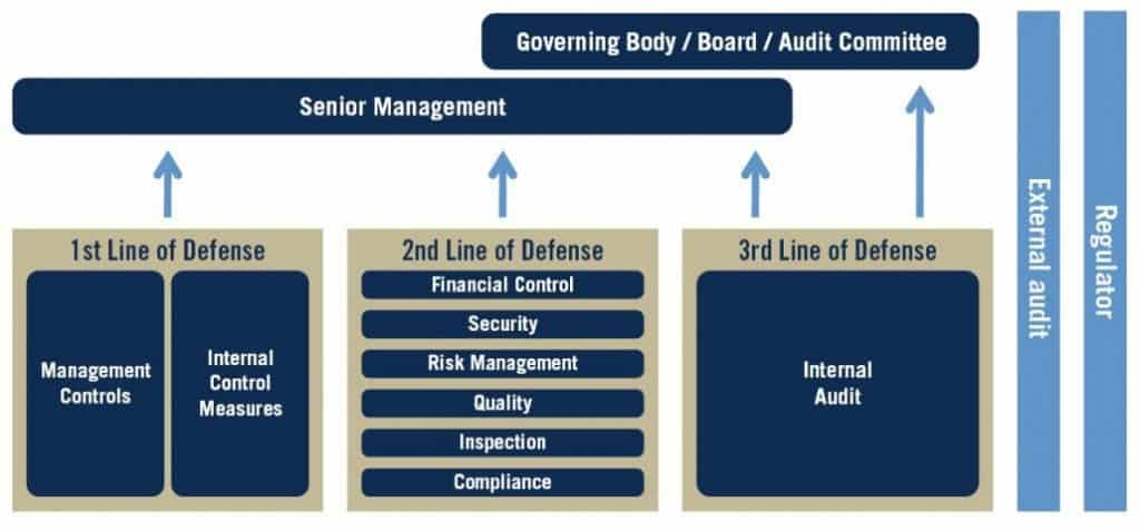 Three Lines Model (2020) Three lines of Defense