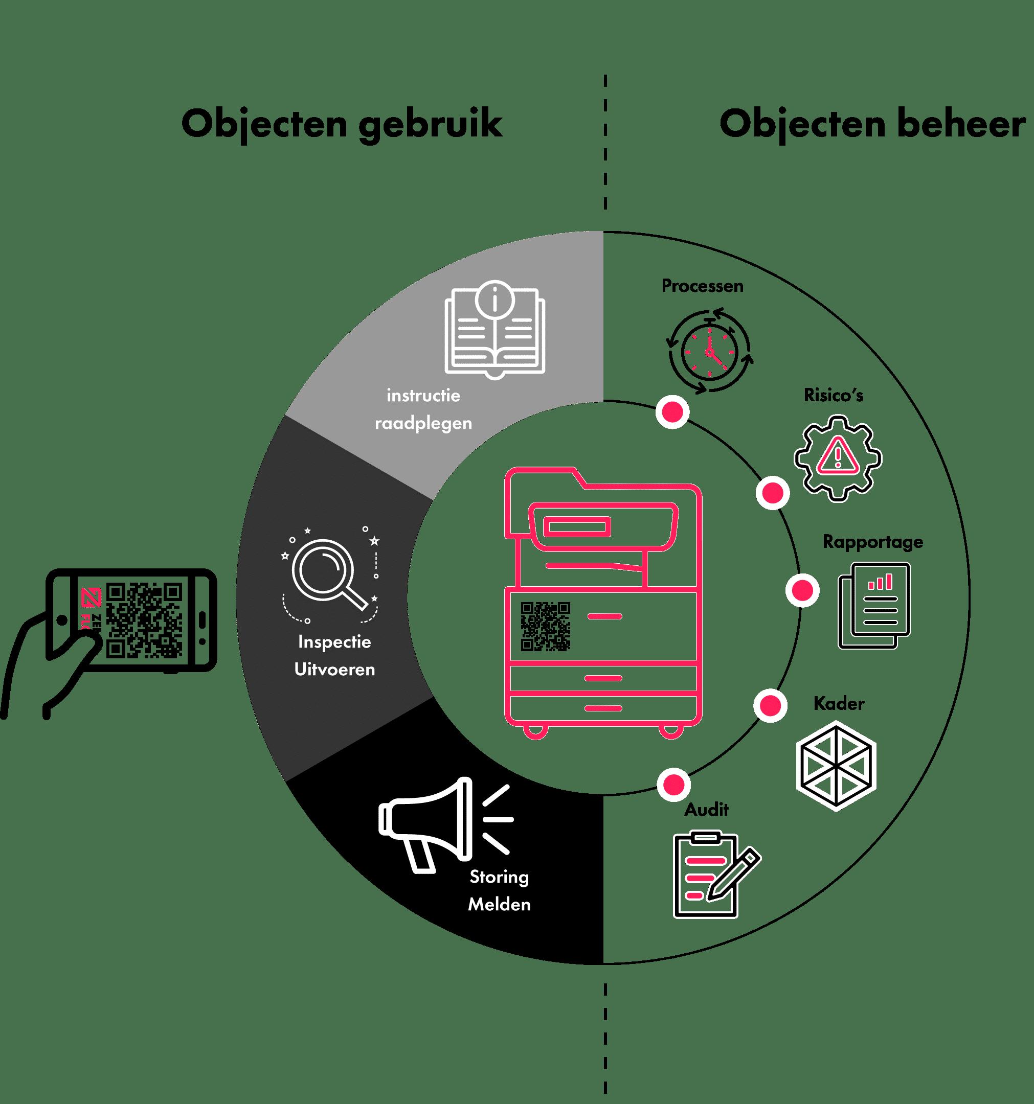 Koppel objecten met de kaartenbak functionaliteit in Zenya