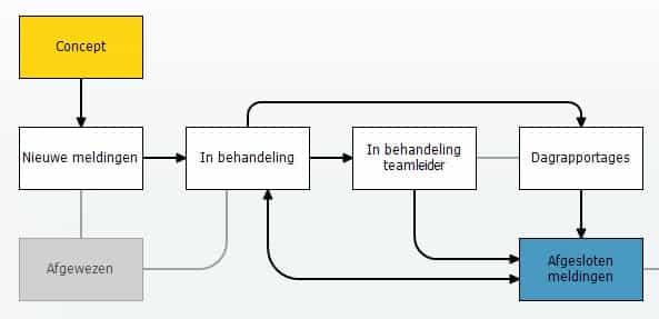 Voorbeeld Workflow Klachtenformulier