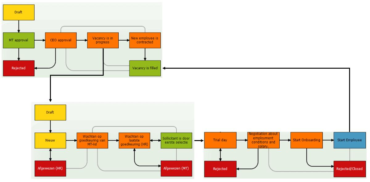Voorbeeld Workflow Onboarding