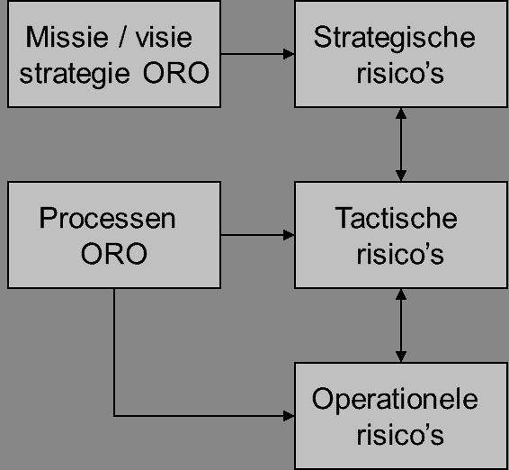Raamwerk voor risicomanagement binnen ORO.
