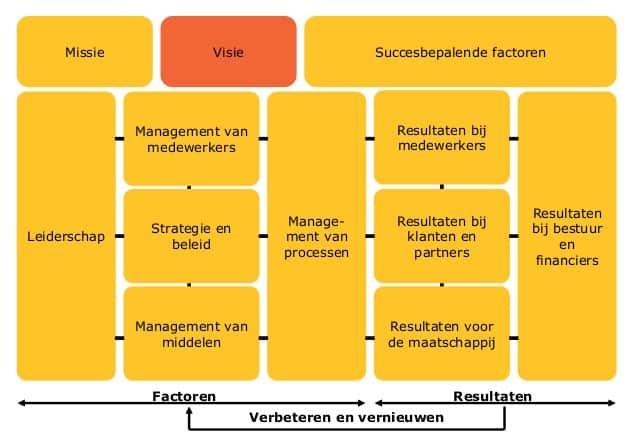 PDCA beleidscyclus