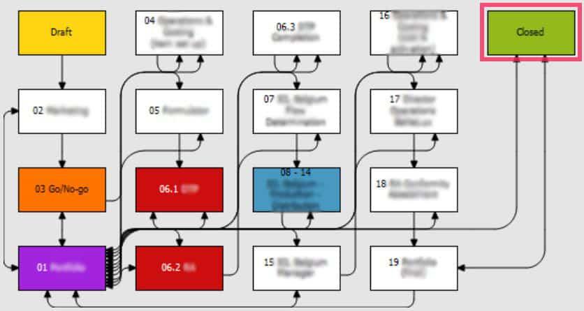 Voorbeeld NPR workflow van ICL binnen Zenya FLOW